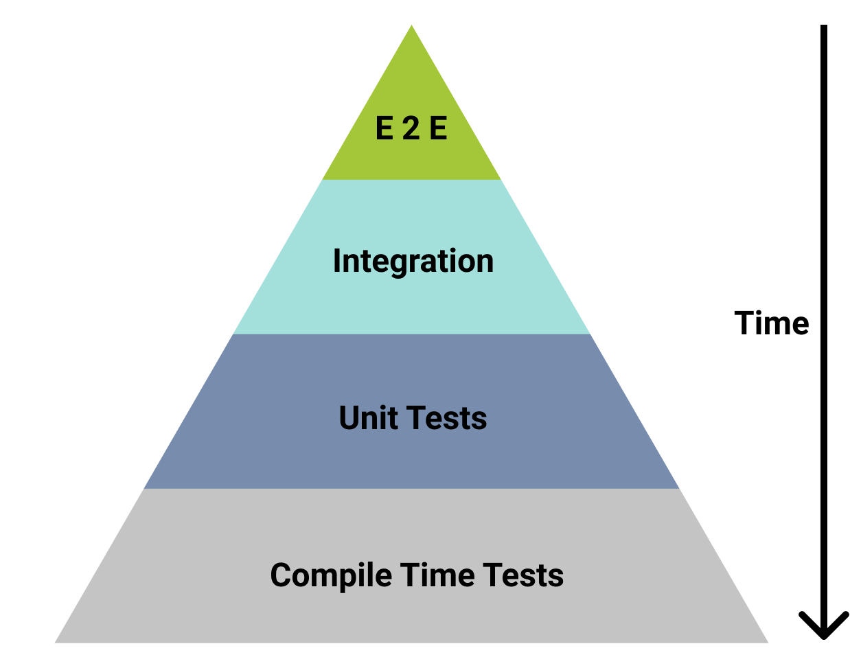 The Testing Pyramid Has a Deeper Foundation